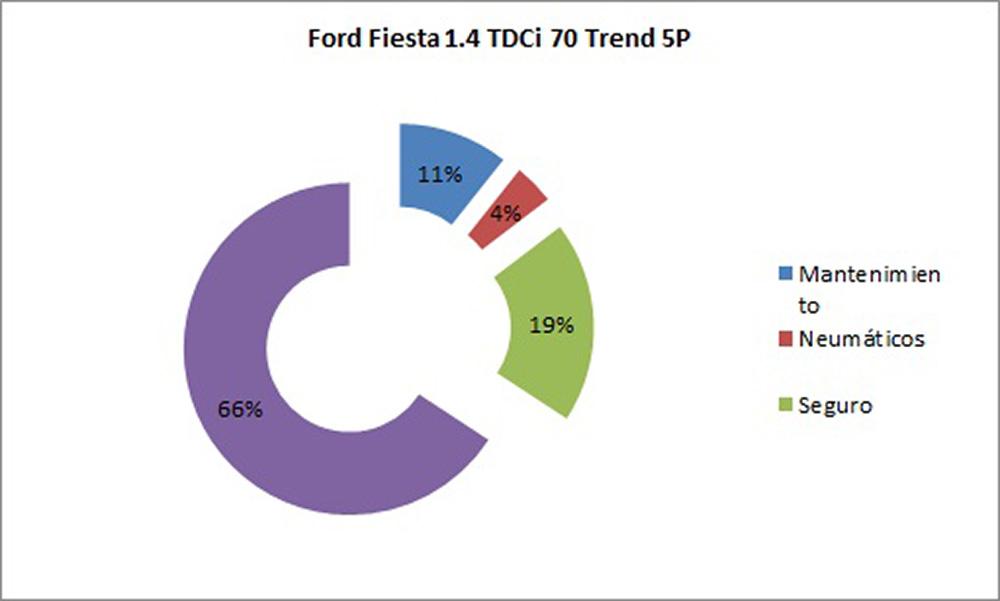 TCO de Chevrolet Aveo, Citroën C3 y Ford Fiesta